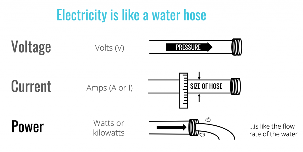 Intuitive explanation of Voltage vs Current vs Power
